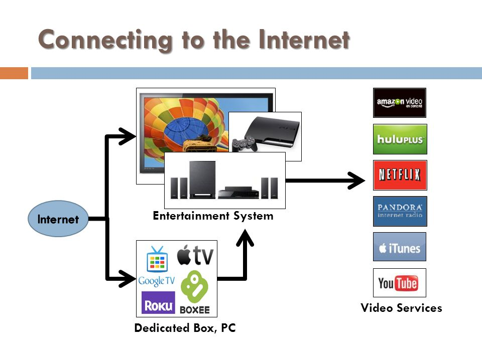Connecting to the Internet Dedicated Box, PC Entertainment System Video Services
