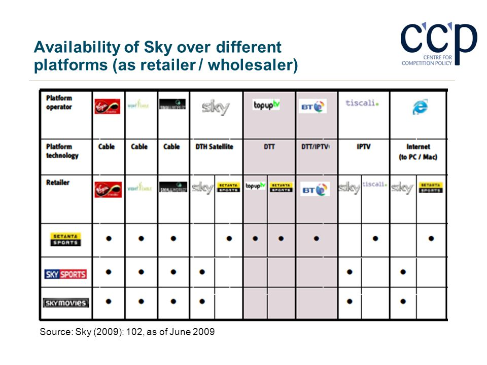 Availability of Sky over different platforms (as retailer / wholesaler) Source: Sky (2009): 102, as of June 2009