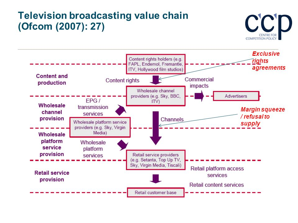 Television broadcasting value chain (Ofcom (2007): 27) Exclusive rights agreements Margin squeeze / refusal to supply