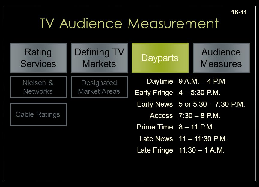 16-11 TV Audience Measurement Daytime9 A.M. – 4 P.M Early Fringe4 – 5:30 P.M.