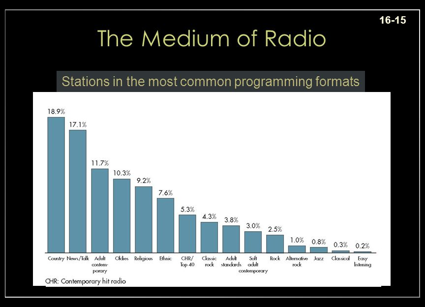 16-15 The Medium of Radio Stations in the most common programming formats Insert ex. 16-12, p. 530 Radio station formats and percentages Position = ce
