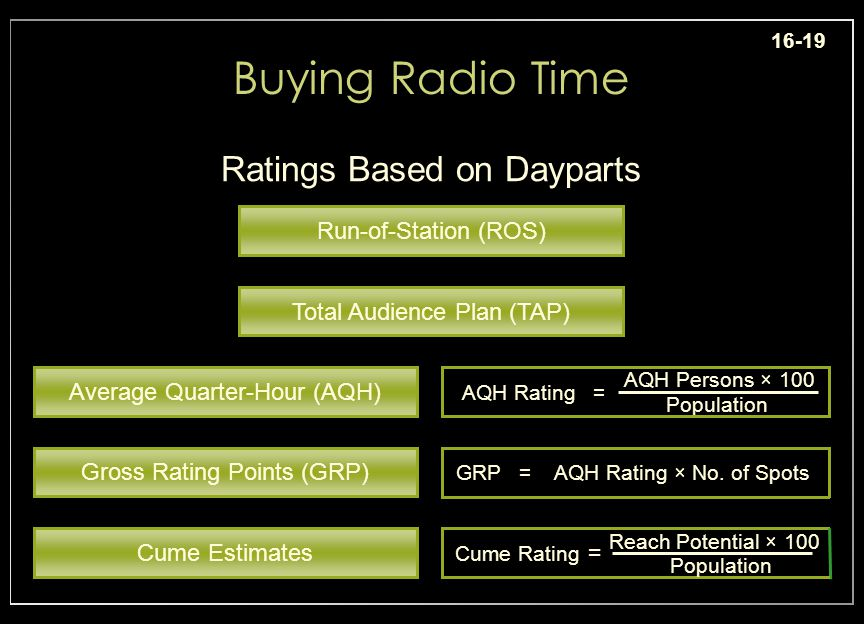 16-19 Buying Radio Time Ratings Based on Dayparts Cume Estimates Gross Rating Points (GRP) Average Quarter-Hour (AQH) Total Audience Plan (TAP) Run-of-Station (ROS) AQH Rating Population = AQH Persons × 100 GRPAQH Rating × No.