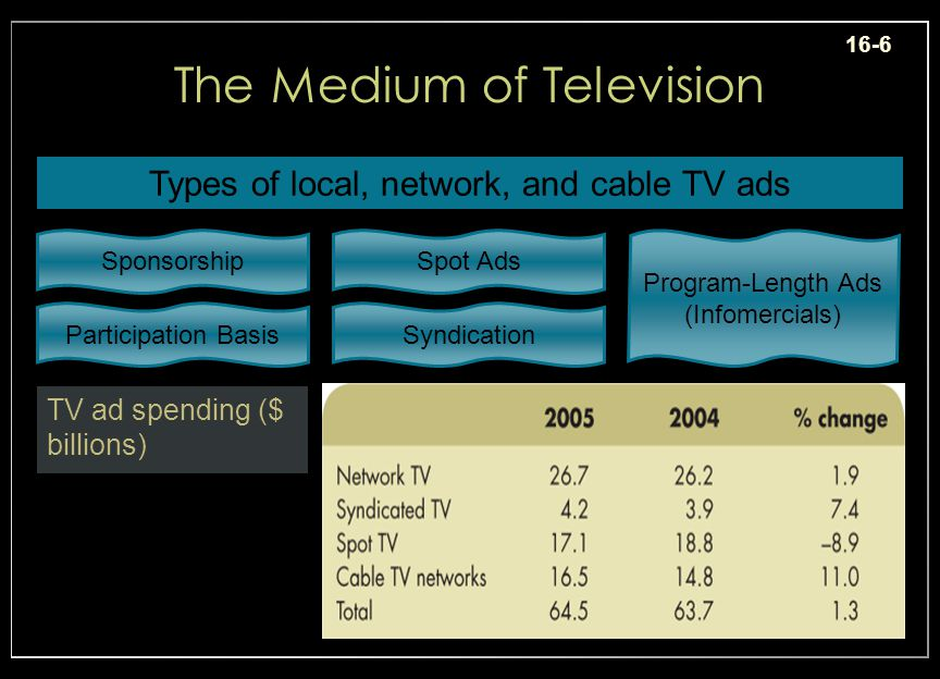 16-6 The Medium of Television Types of local, network, and cable TV ads Sponsorship Participation Basis Spot Ads Syndication Program-Length Ads (Infomercials) TV ad spending ($ billions) Insert ex.