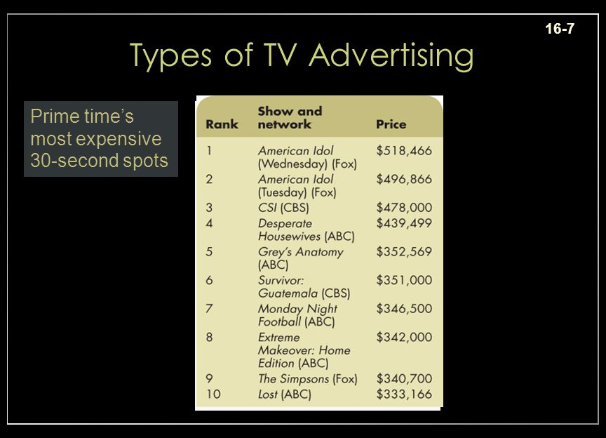 16-7 Types of TV Advertising Prime times most expensive 30-second spots Insert ex. 16-7, p. 517 Ad cost per 30-sec spot Position = 2.9horiz., 1.5 vert