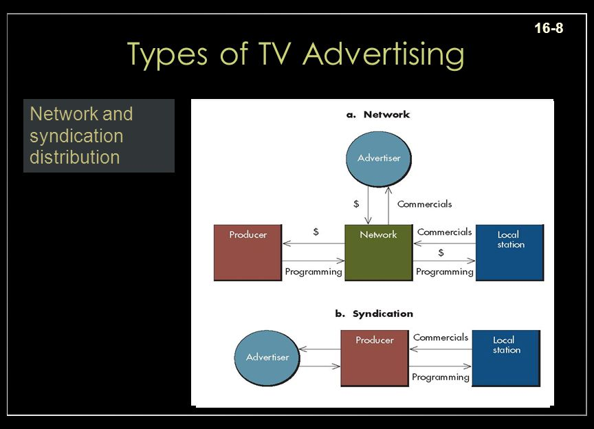 16-8 Types of TV Advertising Network and syndication distribution Insert ex.