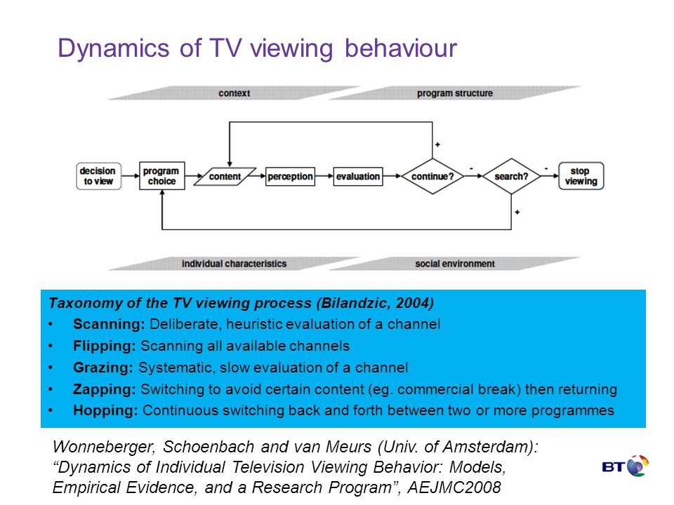 © British Telecommunications plc Dynamics of TV viewing behaviour Taxonomy of the TV viewing process (Bilandzic, 2004) Scanning: Deliberate, heuristic evaluation of a channel Flipping: Scanning all available channels Grazing: Systematic, slow evaluation of a channel Zapping: Switching to avoid certain content (eg.