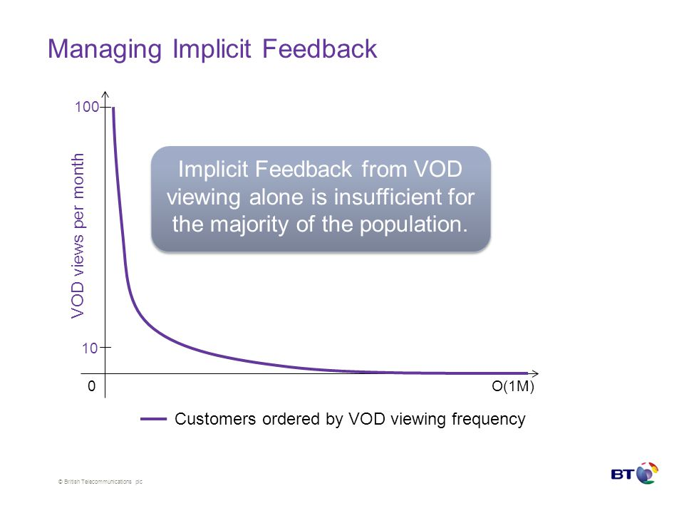 © British Telecommunications plc Managing Implicit Feedback Customers ordered by VOD viewing frequency 0O(1M) VOD views per month 100 10 Implicit Feedback from VOD viewing alone is insufficient for the majority of the population.
