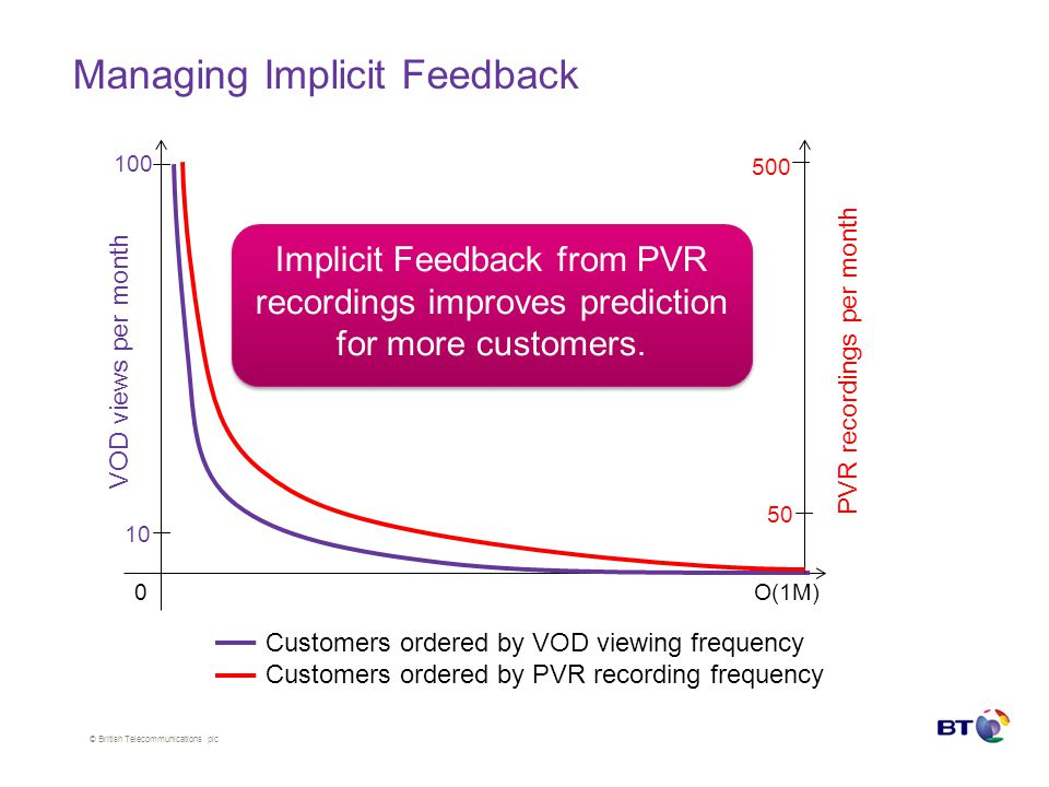 © British Telecommunications plc Managing Implicit Feedback Customers ordered by VOD viewing frequency Customers ordered by PVR recording frequency 0 VOD views per month 100 PVR recordings per month 50 500 Implicit Feedback from PVR recordings improves prediction for more customers.
