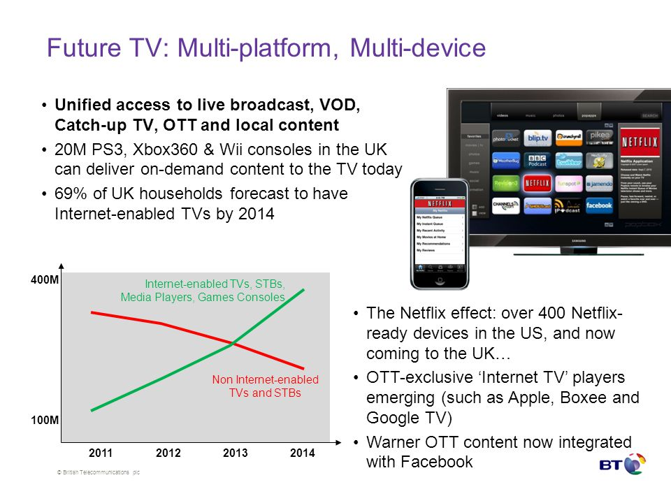 © British Telecommunications plc Future TV: Multi-platform, Multi-device Unified access to live broadcast, VOD, Catch-up TV, OTT and local content 20M PS3, Xbox360 & Wii consoles in the UK can deliver on-demand content to the TV today 69% of UK households forecast to have Internet-enabled TVs by 2014 The Netflix effect: over 400 Netflix- ready devices in the US, and now coming to the UK… OTT-exclusive Internet TV players emerging (such as Apple, Boxee and Google TV) Warner OTT content now integrated with Facebook 2011201220132014 Internet-enabled TVs, STBs, Media Players, Games Consoles Non Internet-enabled TVs and STBs 100M 400M