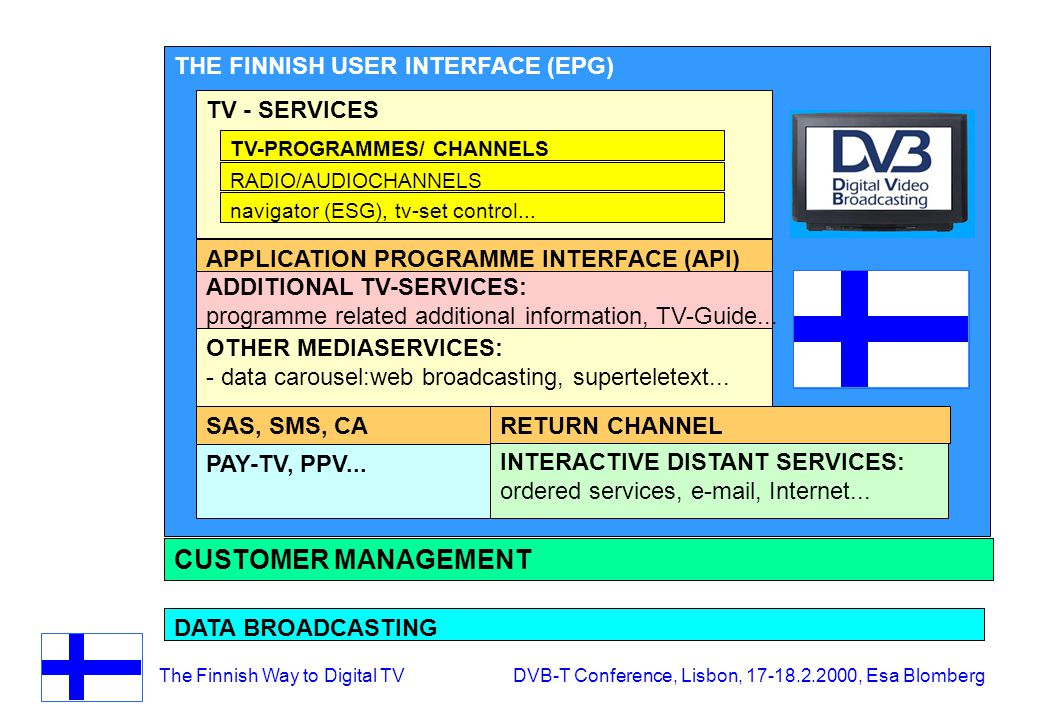 The Finnish Way to Digital TV DVB-T Conference, Lisbon, 17-18.2.2000, Esa Blomberg THE FINNISH USER INTERFACE (EPG) DATA BROADCASTING ADDITIONAL TV-SERVICES: programme related additional information, TV-Guide...