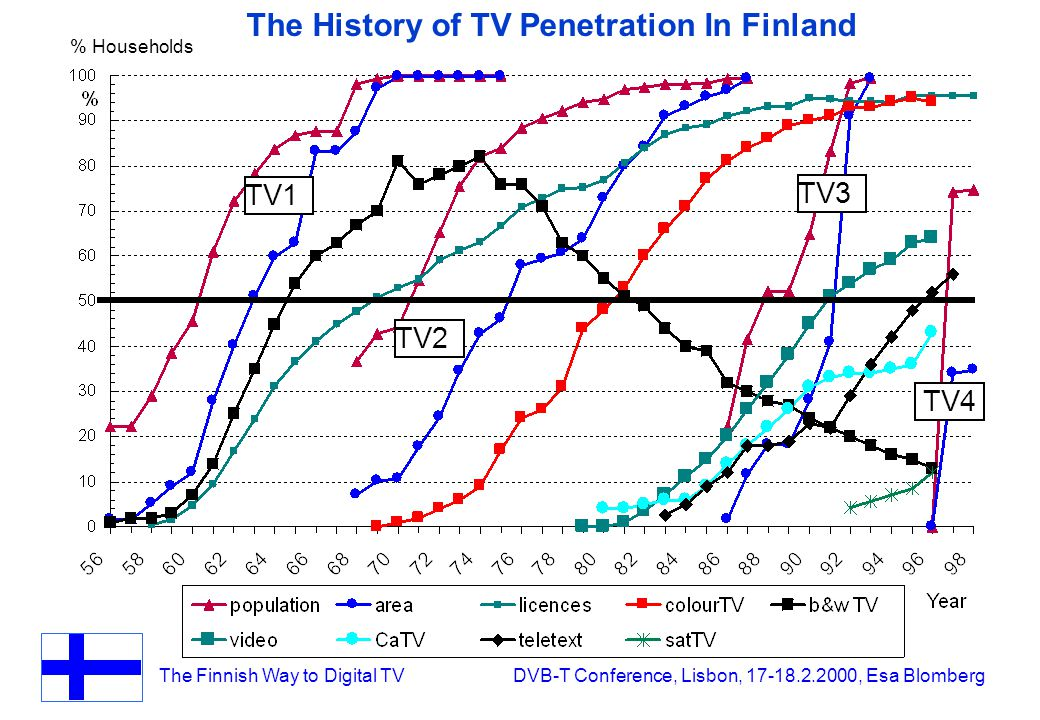 The Finnish Way to Digital TV DVB-T Conference, Lisbon, 17-18.2.2000, Esa Blomberg TV1 TV2 TV3 TV4 The History of TV Penetration In Finland % Households