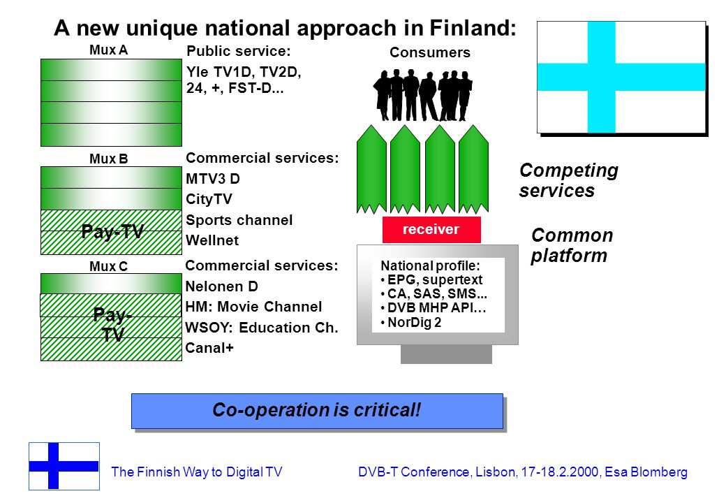 The Finnish Way to Digital TV DVB-T Conference, Lisbon, 17-18.2.2000, Esa Blomberg A new unique national approach in Finland: Mux A Mux B Mux C Public service: Yle TV1D, TV2D, 24, +, FST-D...
