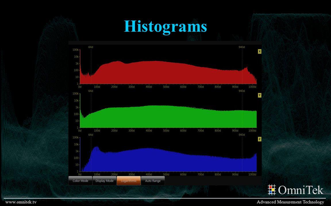 OmniTek Advanced Measurement Technologywww.omnitek.tv Histograms
