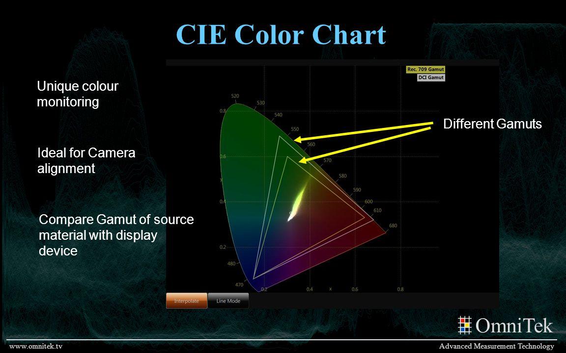 OmniTek Advanced Measurement Technologywww.omnitek.tv CIE Color Chart Different Gamuts Ideal for Camera alignment Unique colour monitoring Compare Gam