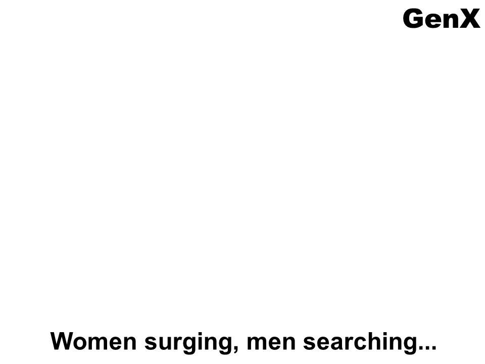 Women surging, men searching...