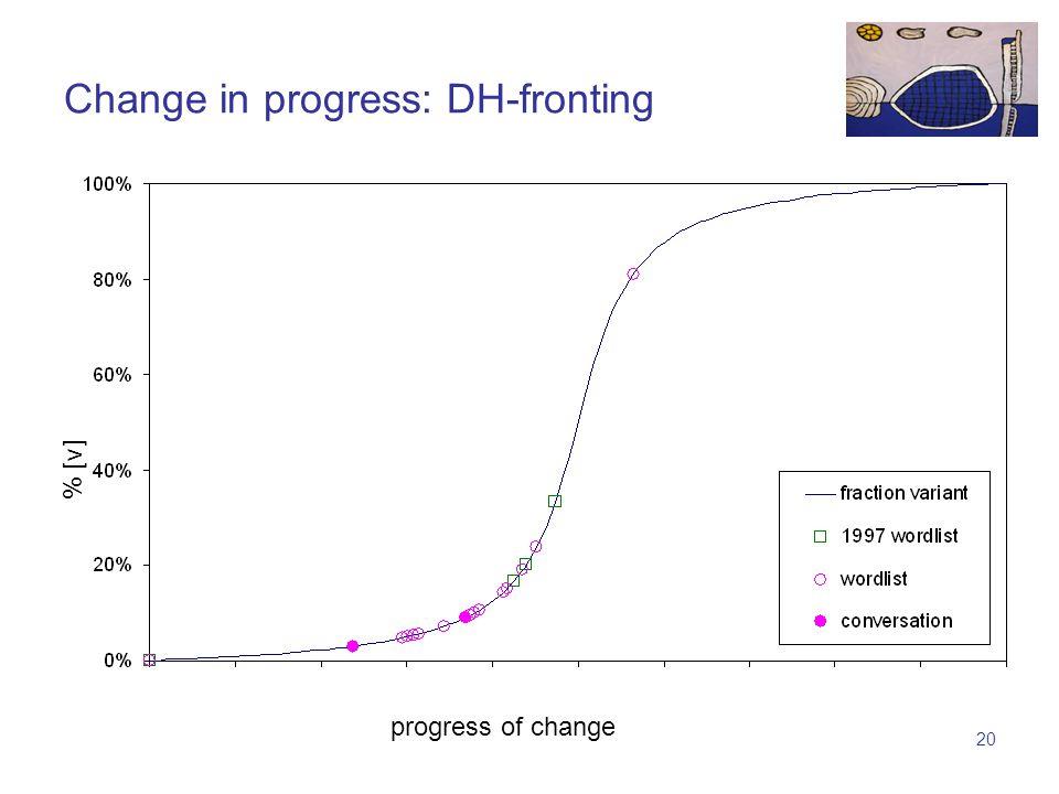 19 % [V] progress of change Change in progress: L-vocalization
