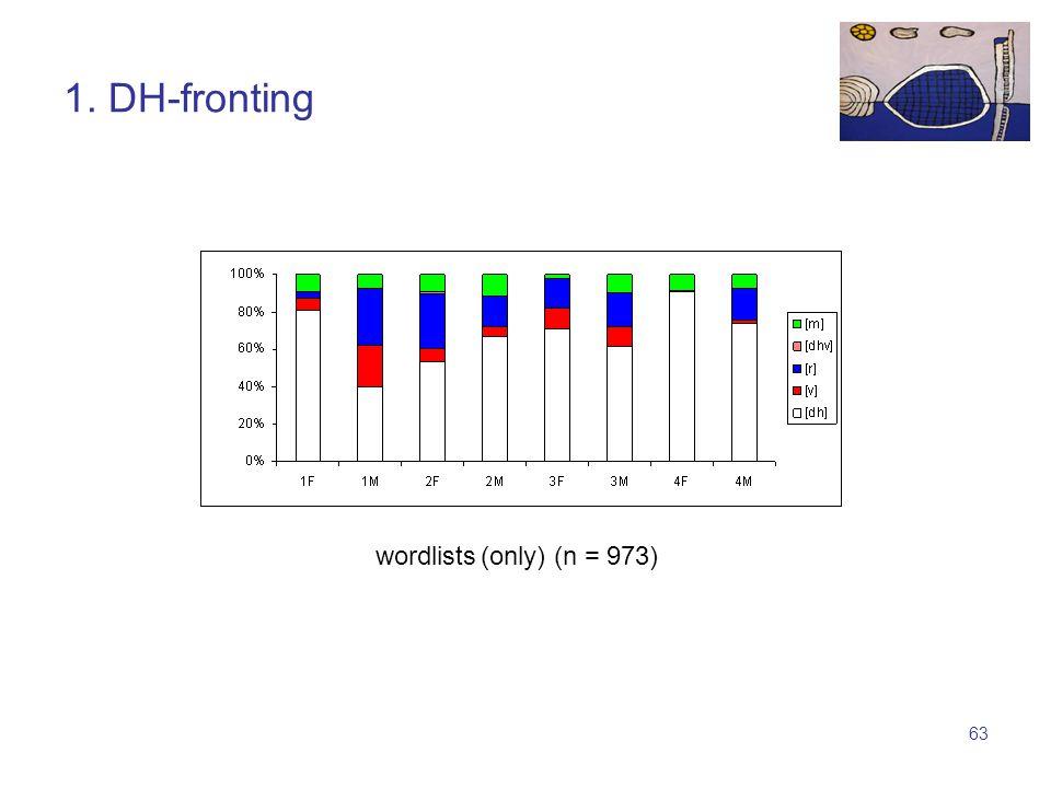 62 1. TH-fronting wordlists (n = 951)conversations (n = 2519)