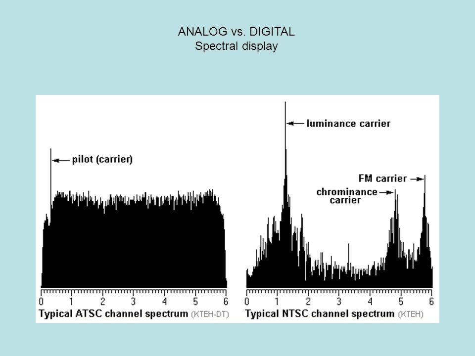 ANALOG vs. DIGITAL Spectral display