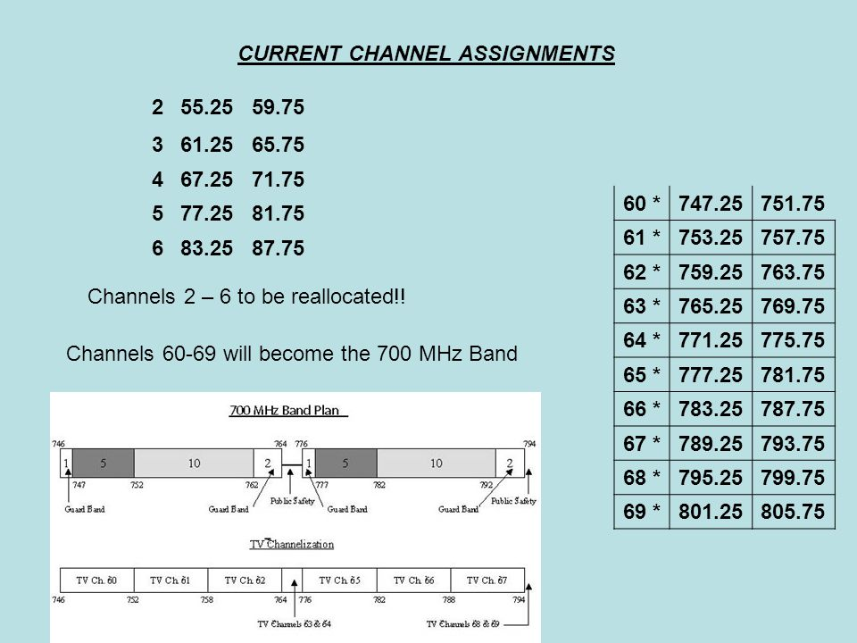 CURRENT CHANNEL ASSIGNMENTS 255.2559.75 361.2565.75 467.2571.75 577.2581.75 683.2587.75 Channels 2 – 6 to be reallocated!.