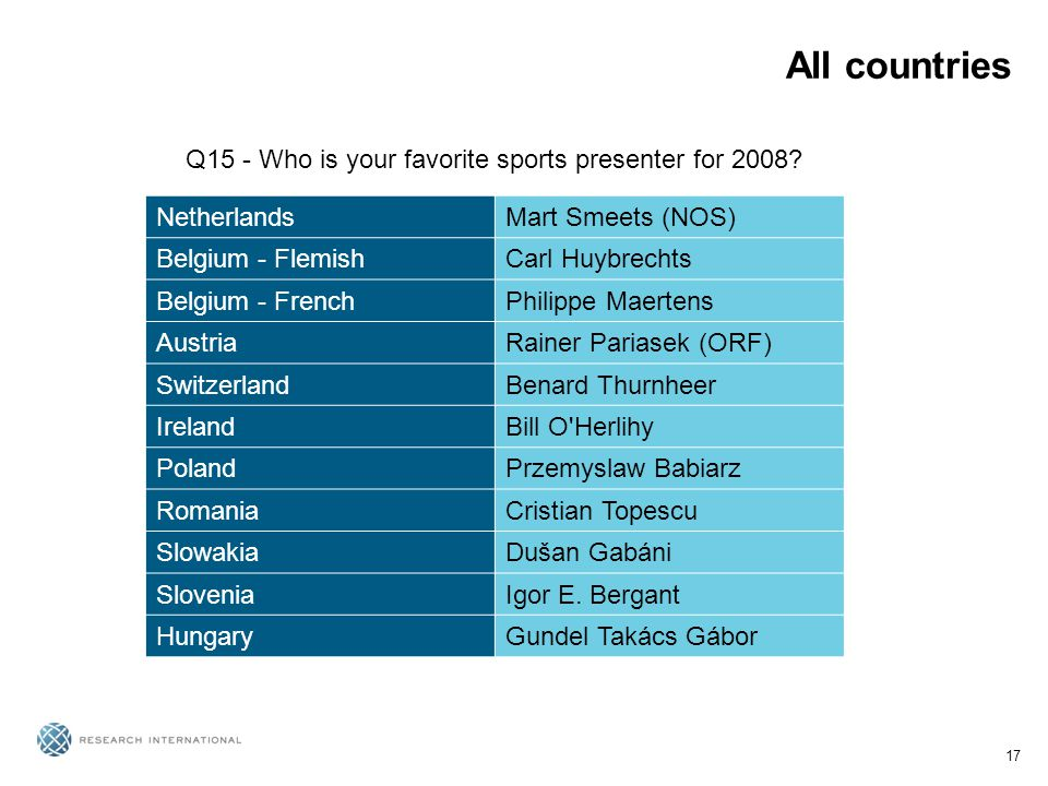 17 All countries Q15 - Who is your favorite sports presenter for 2008.