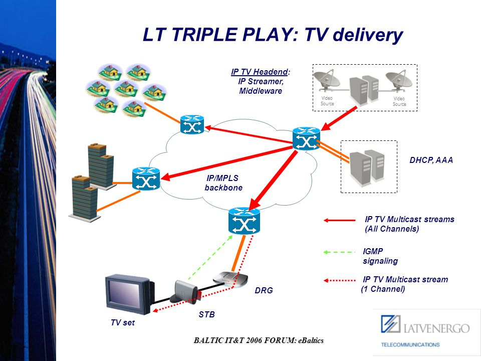 BALTIC IT&T 2006 FORUM: eBaltics LT TRIPLE PLAY: TV delivery Video Source IP TV Headend: IP Streamer, Middleware Video Source IP TV Multicast streams (All Channels) IGMP signaling IP TV Multicast stream (1 Channel) STB DRG TV set IP/MPLS backbone DHCP, AAA
