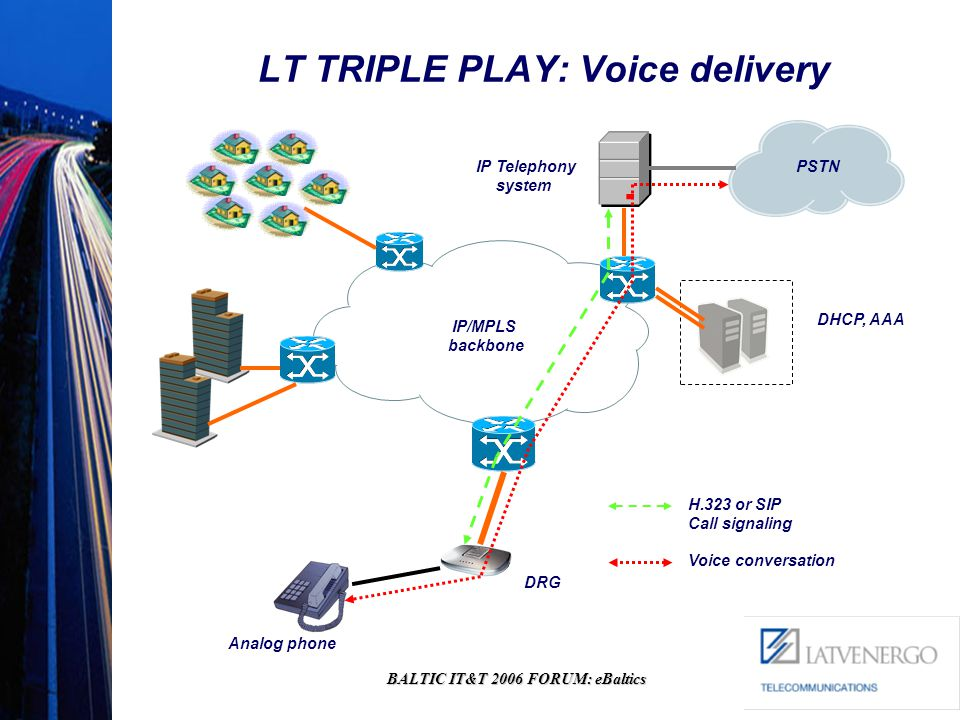 BALTIC IT&T 2006 FORUM: eBaltics LT TRIPLE PLAY: Voice delivery H.323 or SIP Call signaling Voice conversation IP Telephony system DRG Analog phone IP/MPLS backbone PSTN DHCP, AAA
