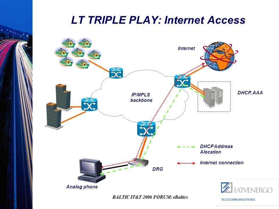 BALTIC IT&T 2006 FORUM: eBaltics LT TRIPLE PLAY: Internet Access DHCP Address Alocation Internet connection DRG Analog phone IP/MPLS backbone Internet DHCP, AAA