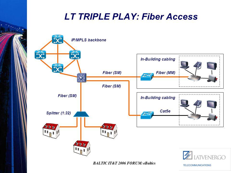 BALTIC IT&T 2006 FORUM: eBaltics LT TRIPLE PLAY: Fiber Access IP/MPLS backbone Fiber (SM) In-Building cabling Fiber (MM) In-Building cabling Cat5e Fiber (SM) Splitter (1:32)
