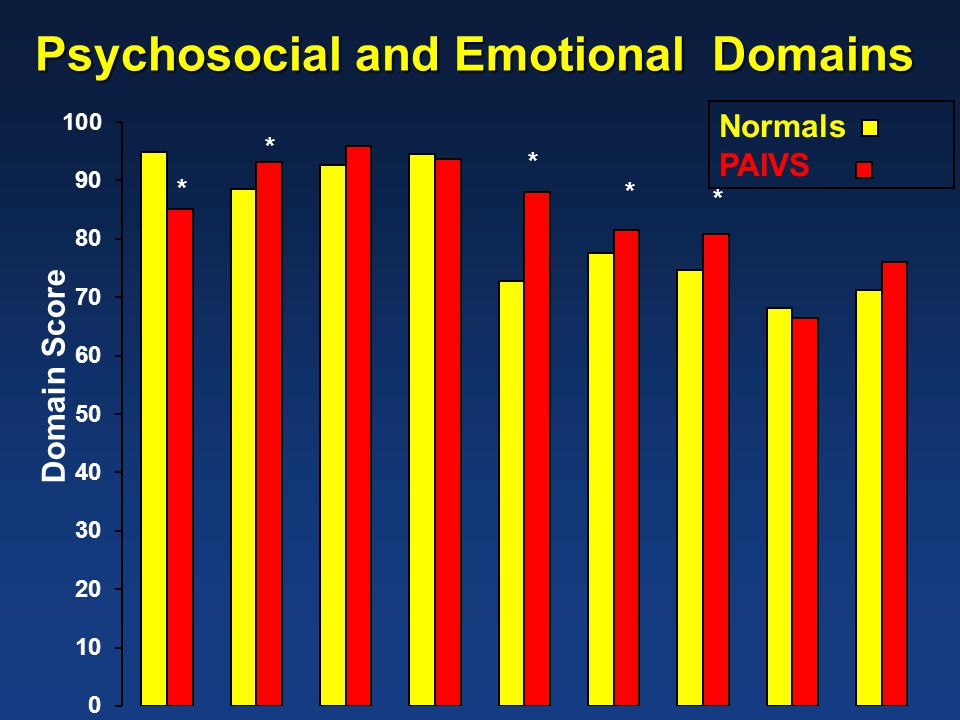 Domain Score * Normals PAIVS * * * * Psychosocial and Emotional Domains