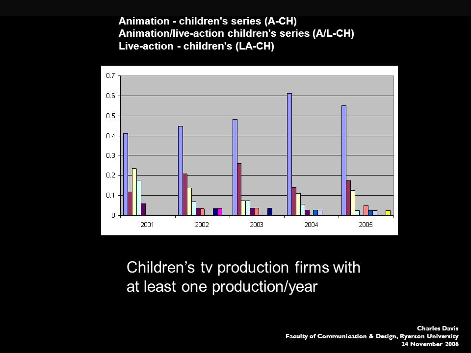 Charles Davis Faculty of Communication & Design, Ryerson University 24 November 2006 Animation - children s series (A-CH) Animation/live-action children s series (A/L-CH) Live-action - children s (LA-CH) Childrens tv production firms with at least one production/year