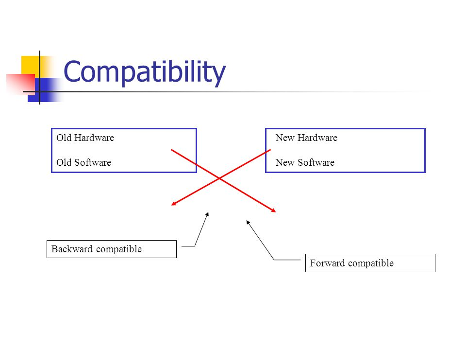 Compatibility Non-compatible: Nintendo Backward compatible: CD/DVD, Sony PS/PS2, MS DOS/Window O/S, BW/Color TV Forward compatible: BW/Color TV, Color/HDTV
