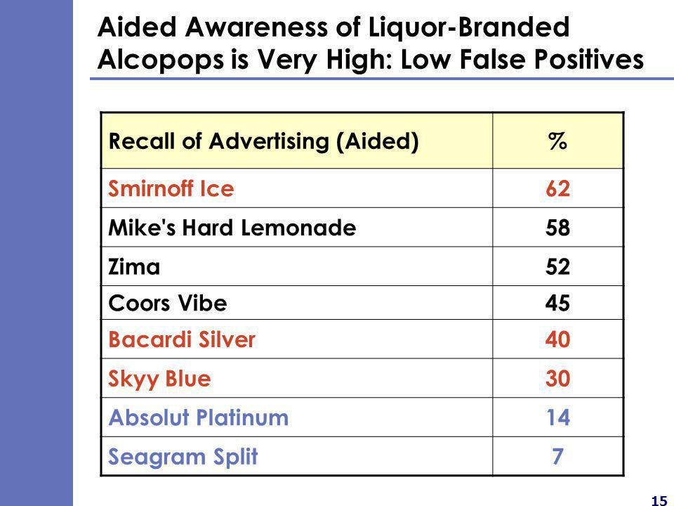 15 Aided Awareness of Liquor-Branded Alcopops is Very High: Low False Positives Recall of Advertising (Aided)% Smirnoff Ice62 Mike s Hard Lemonade58 Zima52 Coors Vibe45 Bacardi Silver40 Skyy Blue30 Absolut Platinum14 Seagram Split7