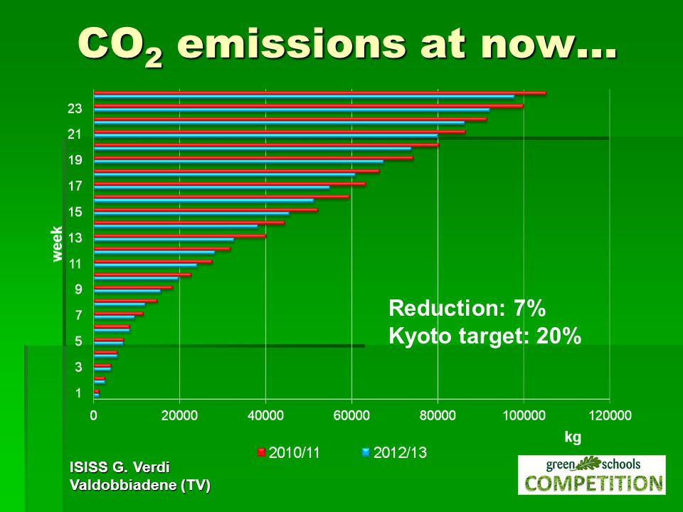 CO 2 emissions at now... ISISS G. Verdi Valdobbiadene (TV) Reduction: 7% Kyoto target: 20%