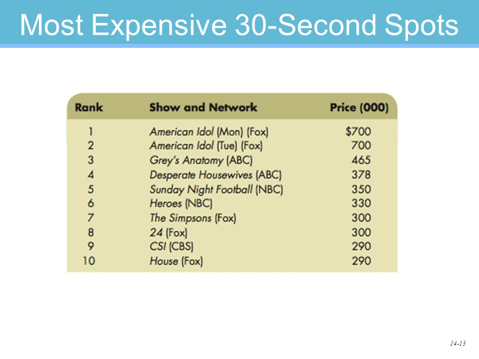 14-13 Most Expensive 30-Second Spots