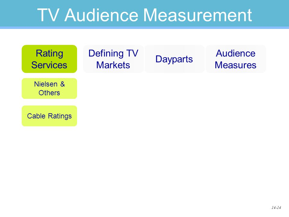 14-14 TV Audience Measurement Dayparts Rating Services Defining TV Markets Audience Measures Nielsen & Others Cable Ratings