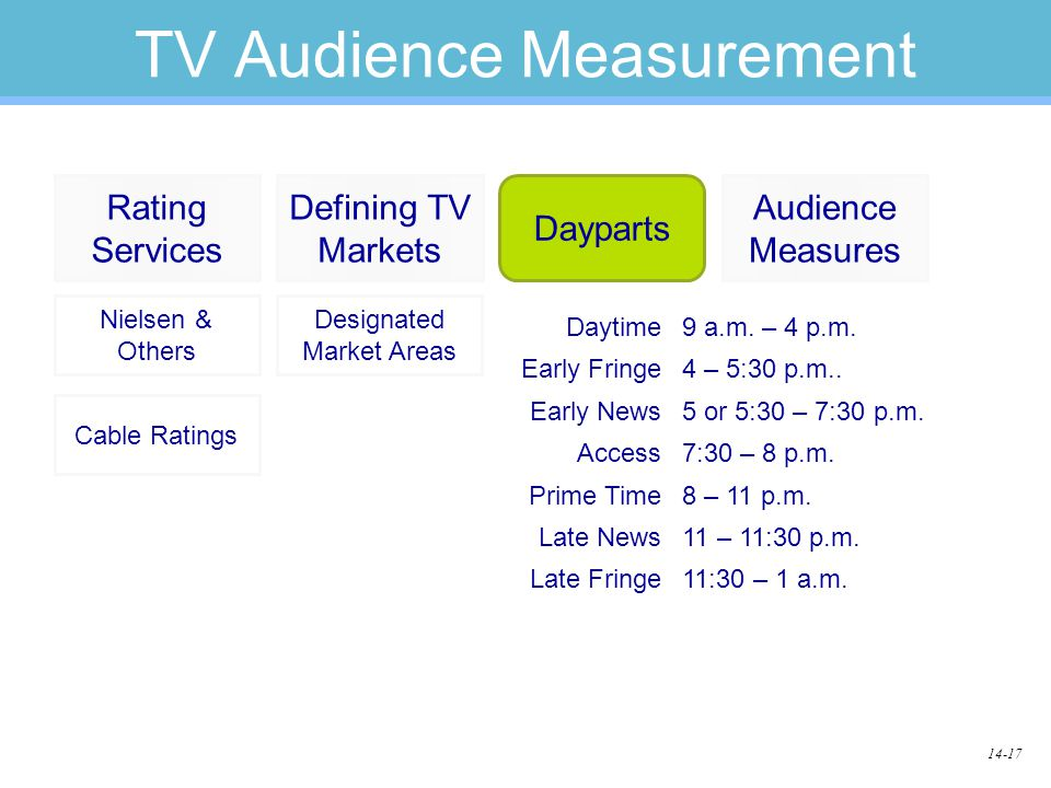 14-17 TV Audience Measurement Daytime9 a.m. – 4 p.m. Early Fringe4 – 5:30 p.m.. Early News5 or 5:30 – 7:30 p.m. Access7:30 – 8 p.m. Prime Time8 – 11 p