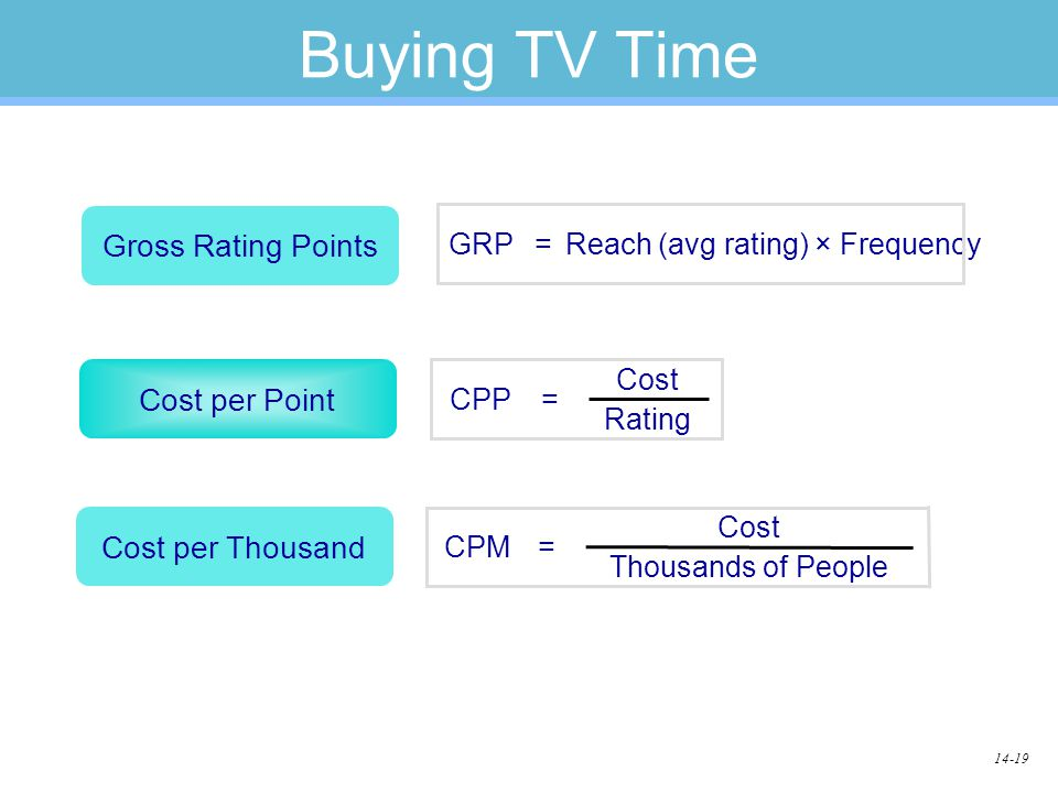 14-19 Buying TV Time Cost per Point =CPP Rating Cost Cost per Thousand Thousands of People =CPM Cost Gross Rating Points Reach (avg rating) × Frequency =GRP
