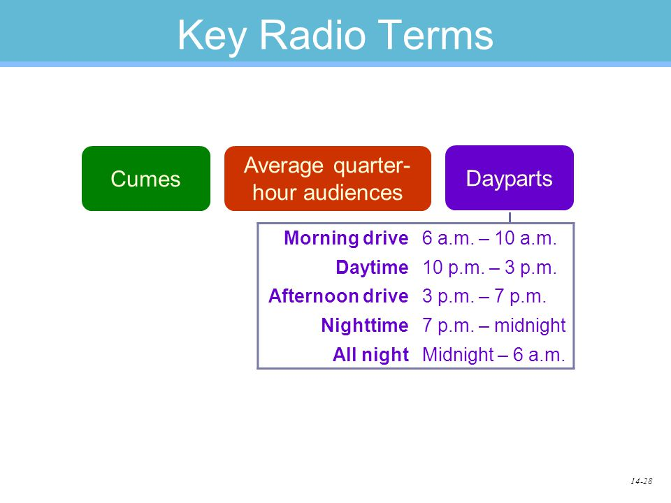 14-28 Key Radio Terms Morning drive6 a.m. – 10 a.m. Daytime10 p.m. – 3 p.m. Afternoon drive3 p.m. – 7 p.m. Nighttime7 p.m. – midnight All nightMidnigh