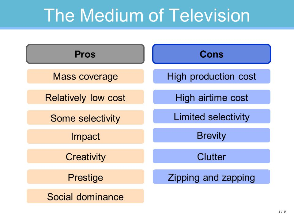 14-6 The Medium of Television ProsCons Mass coverage Relatively low cost Some selectivity High production cost High airtime cost Limited selectivity Impact Creativity Prestige Brevity Clutter Zipping and zapping Social dominance