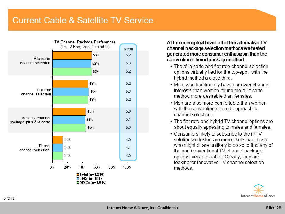Slide 28 Internet Home Alliance, Inc.