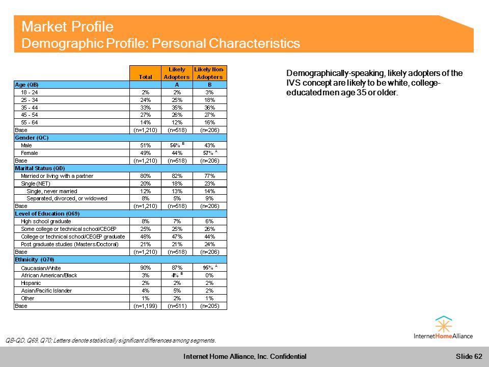 Slide 62 Internet Home Alliance, Inc.