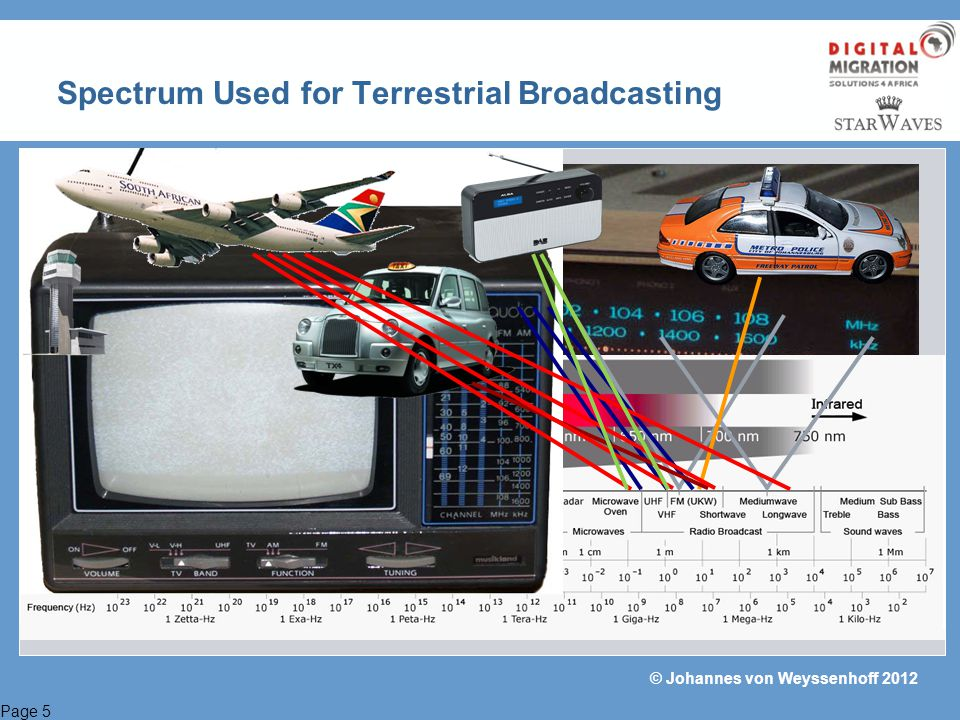 Page 6 © Johannes von Weyssenhoff 2012 These are the Frequencies available for Digital Terrestrial Television Broadcasting on DVB-T2: VHF Band I:47 – 68 MHz (7 MHz bandwidth)* VHF Band III:174 - 254 MHz (8 MHz bandwidth) VHF Band III**:174 - 240 MHz (1.7MHz (Narrow Band) b/w)** UHF Band IV, V:470 - 861 MHz (8 MHz bandwidth) L-Band:1.452 - 1.492 GHz (1.7 MHz (Narrow Band) b/w) * Band actually not in use for broadcasting, but should be considered to be used in large SFNs in South Africas Northern Cape as it can exist in the SKA area (<70MHz).