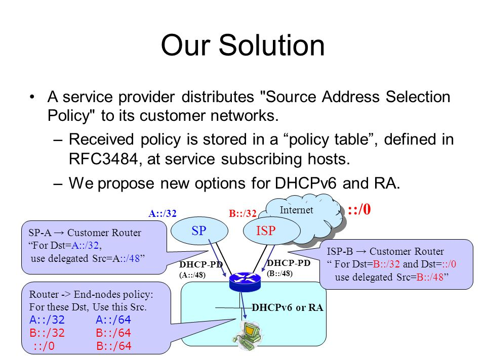 Our Solution A service provider distributes Source Address Selection Policy to its customer networks.