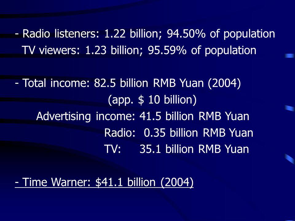 - Radio listeners: 1.22 billion; 94.50% of population TV viewers: 1.23 billion; 95.59% of population - Total income: 82.5 billion RMB Yuan (2004) (app