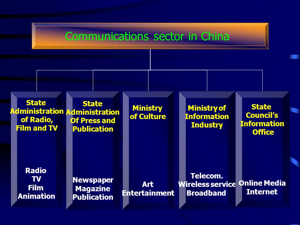 Communications sector in China State Administration of Radio, Film and TV Radio TV Film Animation State Administration Of Press and Publication Newspaper Magazine Publication Ministry of Culture Art Entertainment Ministry of Information Industry Telecom.