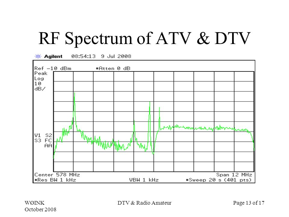 WØINK October 2008 DTV & Radio AmateurPage 13 of 17 RF Spectrum of ATV & DTV