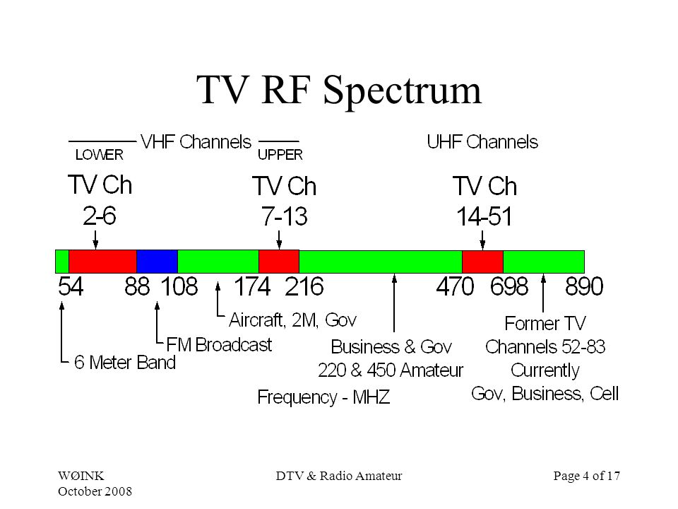 WØINK October 2008 DTV & Radio AmateurPage 4 of 17 TV RF Spectrum
