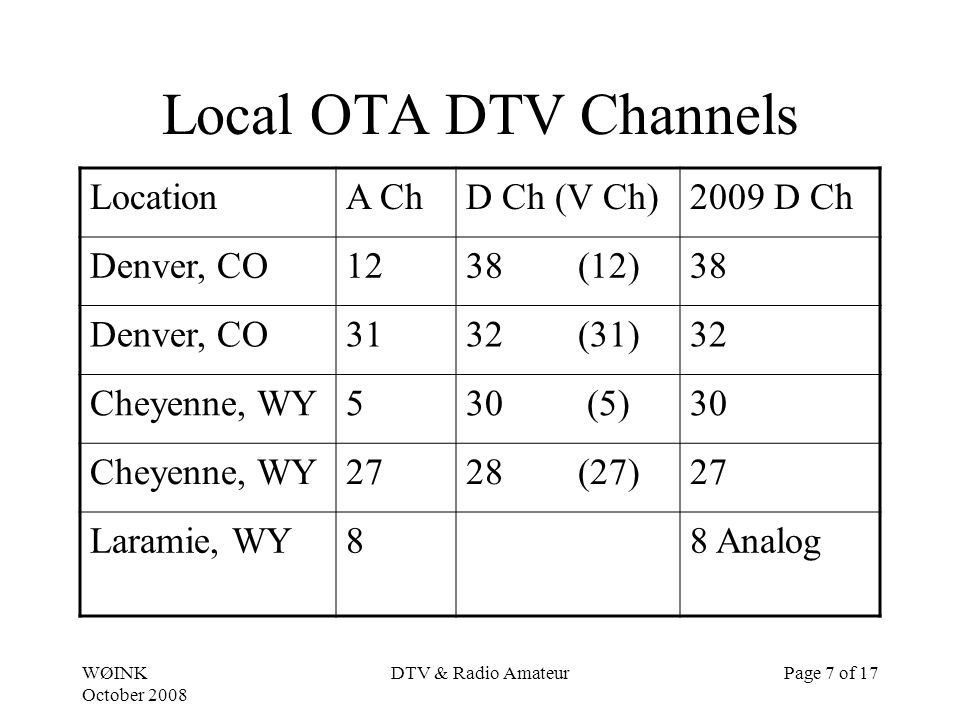 WØINK October 2008 DTV & Radio AmateurPage 7 of 17 Local OTA DTV Channels LocationA ChD Ch (V Ch)2009 D Ch Denver, CO1238 (12)38 Denver, CO3132 (31)32 Cheyenne, WY530 (5)30 Cheyenne, WY2728 (27)27 Laramie, WY88 Analog