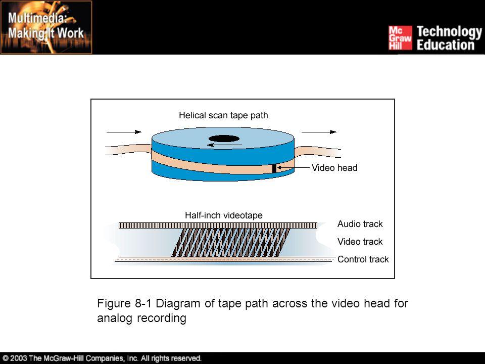 Component Digital Component digital formats add the advantages of component signals to digital recording.