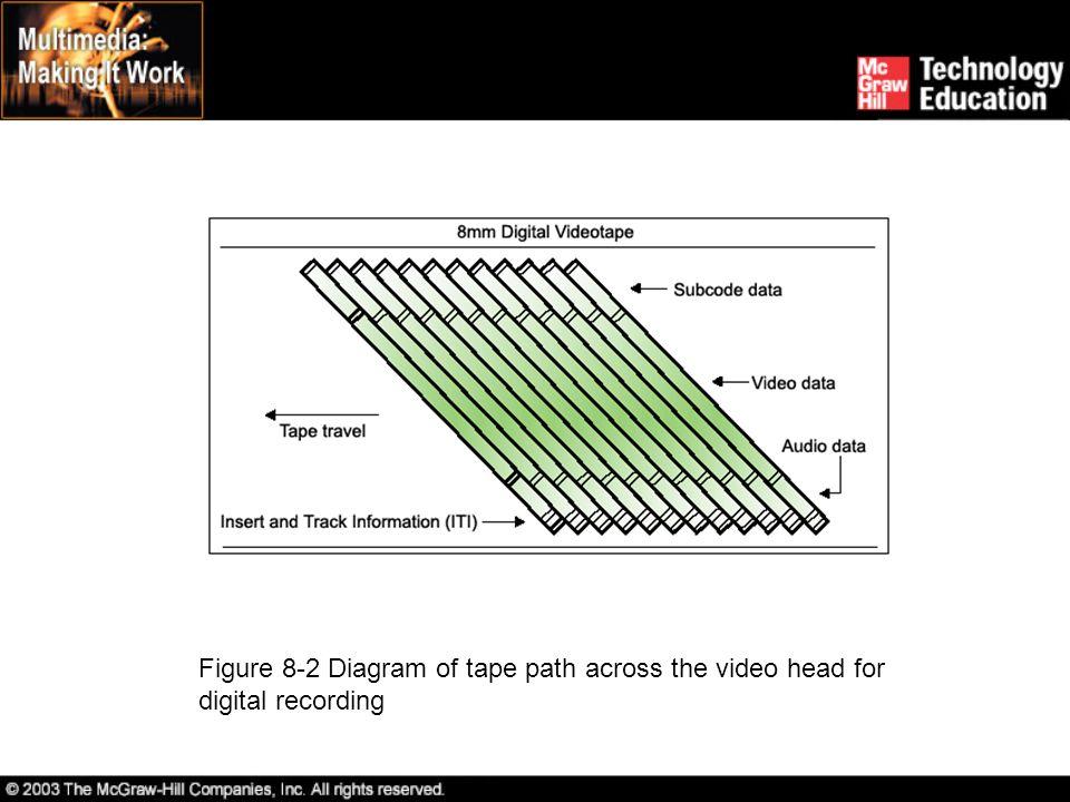 Digital Video Digital video architecture. Digital video compression.